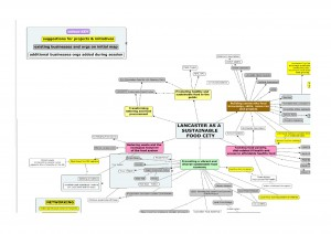 Local Food and CO2 reduction Mind Map and notes 5may15-page-001